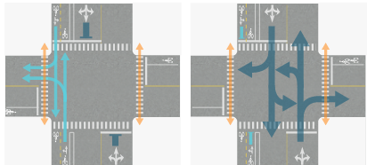 Signal Phase Example 6 shows two phases for a 4-way intersection. The north-south street has a 2-way separated bike lane on the west (left) side. Phase 1 allows bicycle and pedestrian traffic to move from the north and south while motor vehicle traffic must stop. Phase 2 allows motor vehicle movements from the north or south, while bicycle traffic must stop.