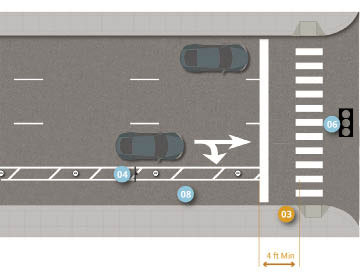 First graphic depicts one-way separated bike lane at intersection on right-side of two-lane, one-way street. Painted buffer and on-street parking between bike lane and street. On-street parking ends prior to intersection to create right-turn only storage lane with queue storage length depending on traffic volume and operations. 4 feet minimum width space between painted traffic stop bar and painted pedestrian crosswalk markings. Near side bike symbol installed on sidewalk prior to corner curb.