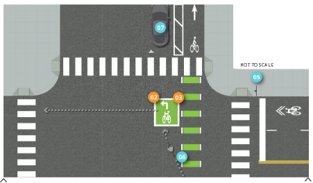 Graphic depicts green painted one-way separated bike lane at intersection on right-side of street with two-stage turn queue box located left of the bike lane and upstream of the intersection and prior to marked pedestrian crosswalk.