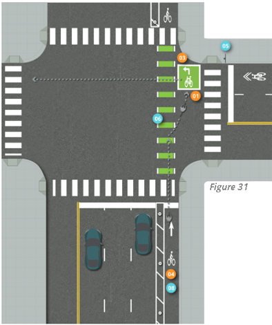 Graphic depicts Green painted one-way separated bike lane at intersection on right-side of street with two-stage turn queue box located out of the way of through bicyclists and between bike lane and parallel marked pedestrian crosswalk.