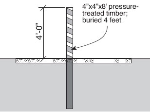 A stationary post (4inch x4inch x8foot pressure-treated timber; buried 4 feet in the middle of a path.