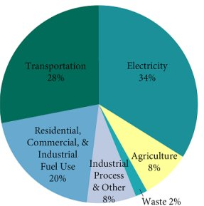 Transportation accounts for 47% of greenhouse gases in Washington: Two pie charts compare the percent of greenhouse gas emission of the U.S. and Washington State. Agriculture is about the same (U.S. is 8% while Washington is 6%). Residential, commercial, and industrial fuel use is identical at 20%. Washington (at 4%) has a smaller contribution of GHG from the industrial sector compared to the U.S. (at 8%) but about the same percentage for emission caused from waste (U.S. is 3% and Washington is 2%). The greatest difference between the U.S. and Washington State is the difference between transportation and electricity. Because of Hydro and other sources of low-carbon electricity use, Washington has 20% of its GHG emissions from electricity use while the U.S. has 34% from electricity. Because the electric sector contribution is lower in Washington, the contribution from the transportation sector is much high that the U.S.—47% compared to the national average of 28%.