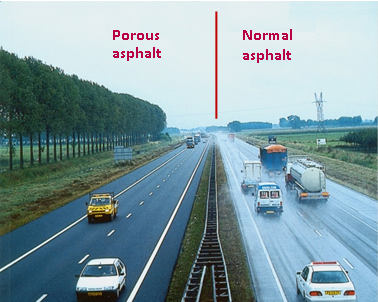 Lanes paved with porous asphalt exhibit no splash and spray while lanes paved with normal asphalt under the same rain conditions exhibit a high level of splash and spray.