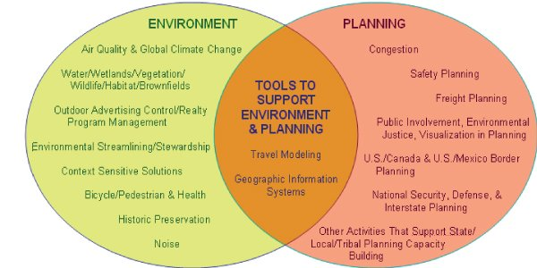 Image of a Venn diagram illustrating the relationship between STEP emphasis areas. STEP emphasis areas are grouped under environment, planning, and tools to support environment and planning. FHWA's STEP environment emphasis areas include; Air Quality & Global Climate Change, Water/Wetlands/Vegetation/Wildlife/Habitat/Brownfields, Outdoor Advertising Control/Realty, Environmental Streamlining/Stewardship, Context Sensitive Solutions, Bicycle /Pedestrian and Health, Historic Preservation, and Noise. FHWA's STEP planning emphasis areas include; Congestion, Safety Planning, Freight Planning, Public Involvement, Environmental Justice, Visualization in Planning, U.S. Canada & U.S. Mexico Border Planning, and National Security, Defense, & Interstate Planning. FHWA's STEP tools to support environment & planning include Travel Modeling and Geographical Information Systems (GIS).