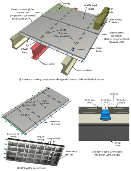 Design Guide For Precast Uhpc Waffle Deck Panel System Including
