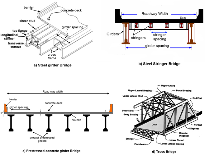 diagrams  illustrations of typical components of bridges  diagram a steel  girder