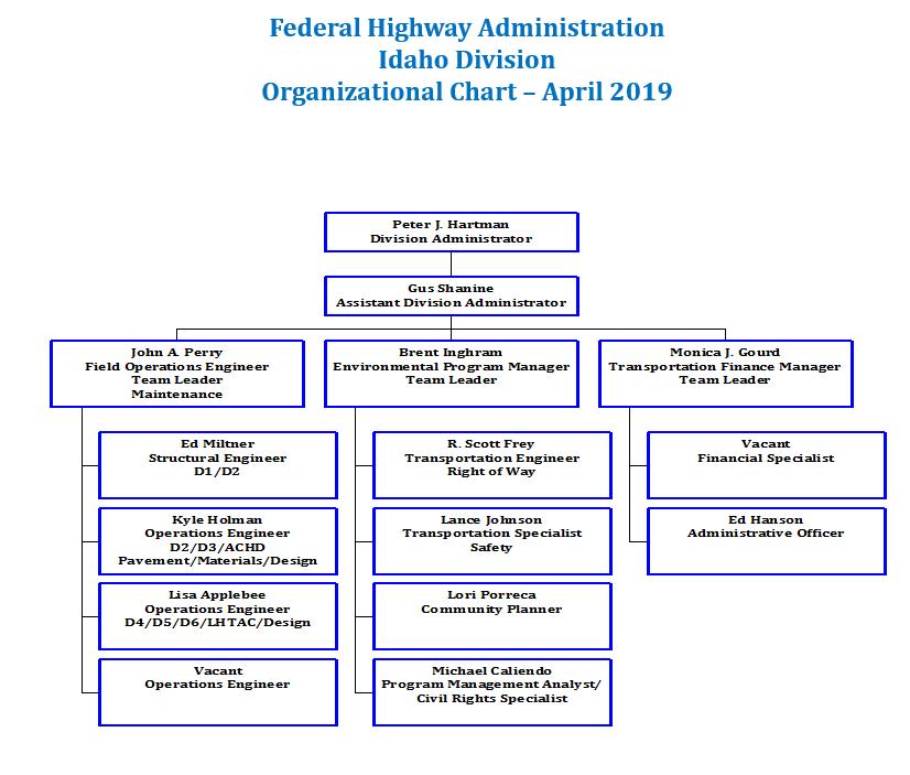 Organizational Chart | Idaho Division | Federal Highway Administration
