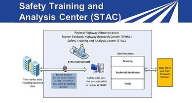 FHWA's Safety Training and Analysis Center