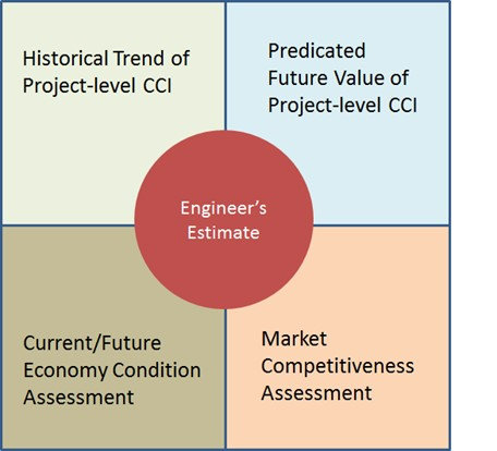 Accelerated Market Readiness (AMR) Projects / Construction