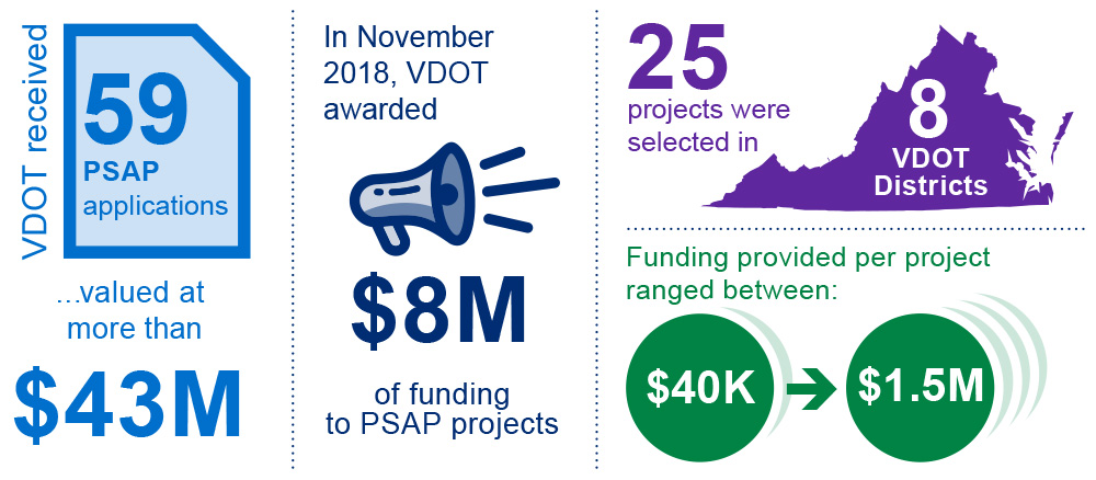 STEP Infographic highlights the funding process for VDOT's Pedestrian Safety Action Plan.