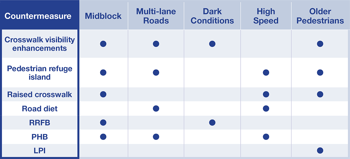 This table shows that crosswalk visibility enhancements should be used in midblock, multi-lane roads, dark conditions, and with older pedestrians; pedestrian refuge islands should be used at midblock, multi-lane roads, high speed, and with older pedestrians; raised crosswalks should be used at midblock, high speed, and with older pedestrians; road diets should be used with multi-lane roads and high speed areas; RRFBs should be used at midblock and dark conditions; PHBs should be used at midblock, multi-lane roads, and high speed areas; and LPIs should be used where older pedestrians may cross.