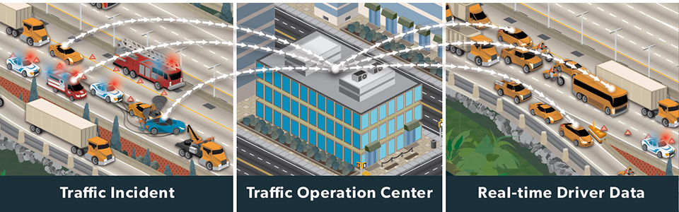 Three-part illustration showing real-time driver data being transmitted from a traffic incident on the left part of the graphic to a traffic operations center in the middle to vehicles on a road on the right.