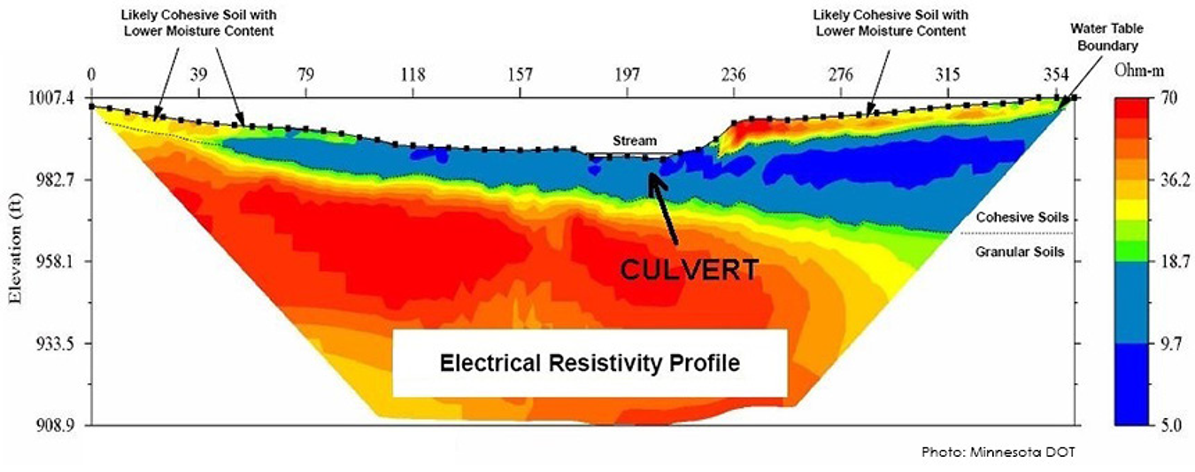 Image of electrical resistivity profile.