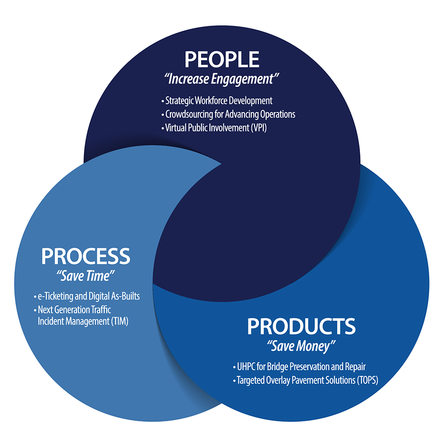 Circular graphic with title: EDC—Innovation for a Nation on the Move. At the top of the circle is a smaller circle with text: People—Increase Engagement—Strategic Workforce Development, Crowdsourcing to Advance Operations, Virtual Public Involvement. At the lower right of the circle is a smaller circle with text: Products—Save Money—UHPC for Bridge Preservation and Repair, Targeted Overlay Pavement Solutions. At the bottom left is a smaller circle with text: Process—Saves Time—e-Ticketing and Digital As-Builts, Next- Generation TIM.