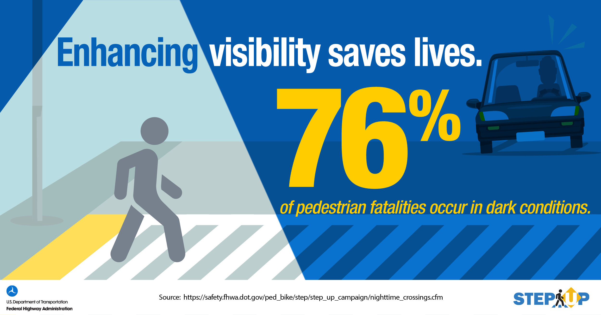 """STEP infographic with a pedestrian in a spotlight, safely crossing the street. """"Enhancing visibility saves lives. 76% of pedestrian fatalities occur in dark conditions."""""""