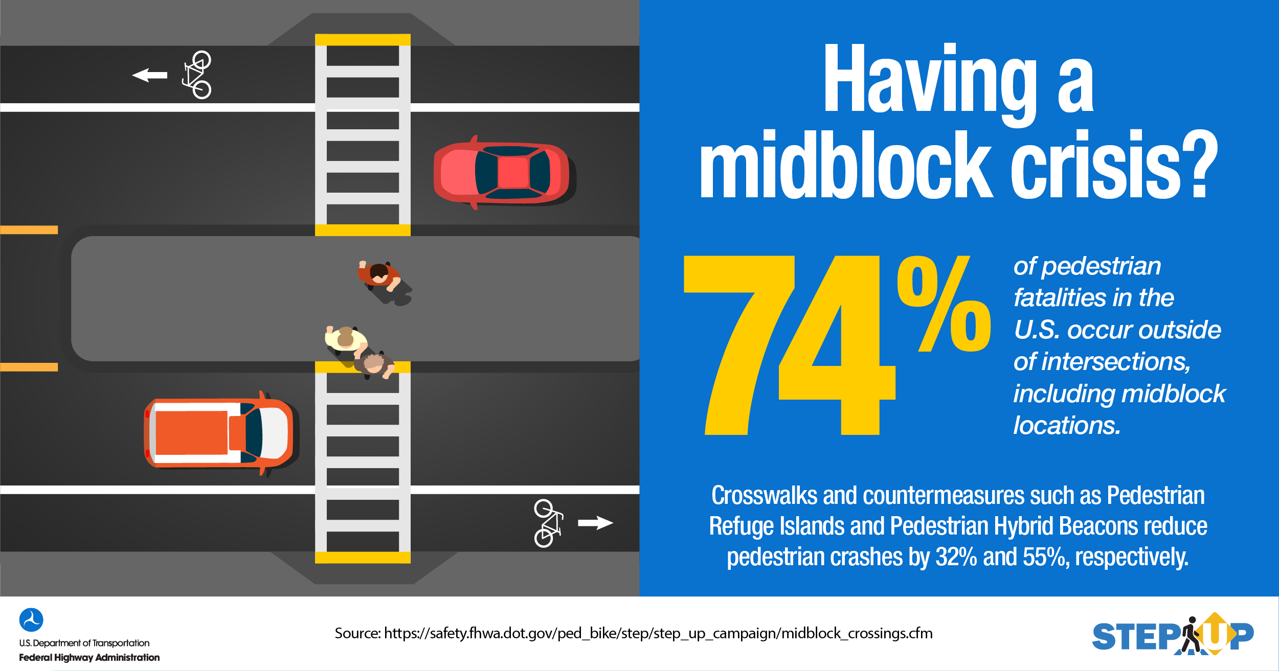 """STEP infographic of overhead view of multi-lane traffic with a crosswalk, separated by a median. """"Having a midblock crisis? 74% of pedestrian fatalities in the U.S. occur outside of intersections including midblock locations. Crosswalks and countermeasures such as Pedestrian Refuge Islands and Pedestrian Hybrid Beacons reduce pedestrian crashes by 32% and 55% respectively."""""""