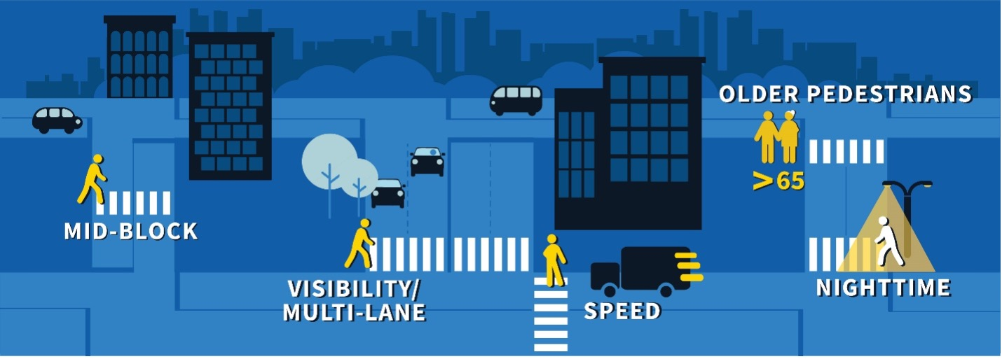 STEP infographic of city streets with examples of pedestrian hazards including mid-block crossing, visibility/multi-lane crossing, speed, older pedestrians (>65) and nighttime crossing visibility.