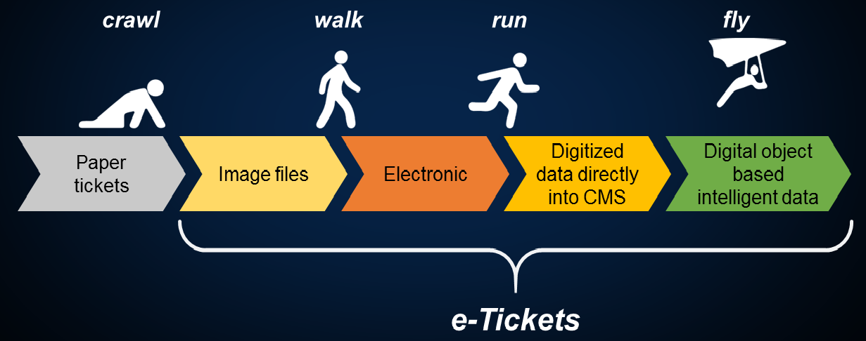 Crawling stick figure (paper tickets), e-Tickets: walking stick figure (image files and electronic), running stick figure (electronic and digitized data directly into CMS) and stick figure in a hang glider (digital object based intelligent data)