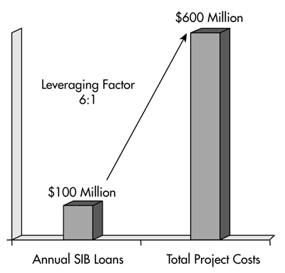 This figure shows that for every $100 million loaned from the leveraged SIB each year, $600 million in project costs could be supported.