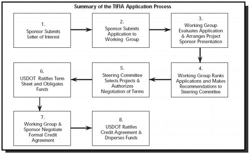Flow chart summarizing the TIFIA Application Process