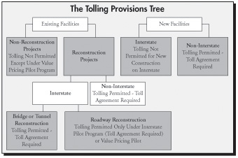 Fhwa center for innovative finance support project finance tolling provisions tree flow chart click image for text alternative platinumwayz