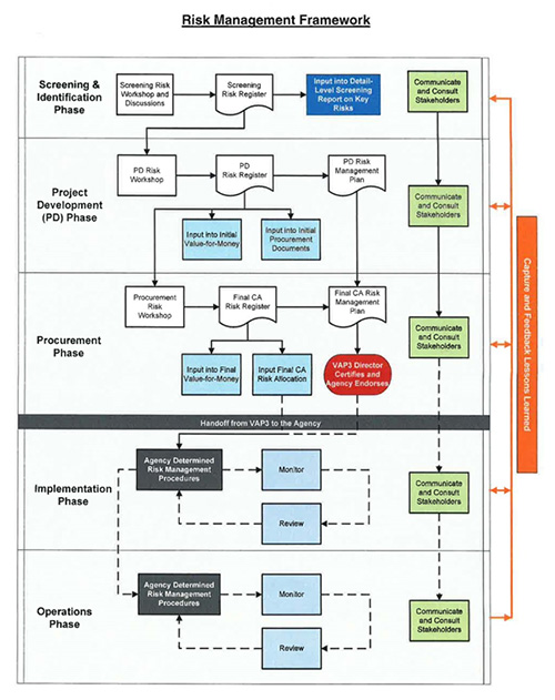 Figure 1:  VDOT's  Risk Management Framework