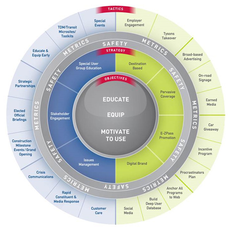 Figure 2: Transurban's communications wheel