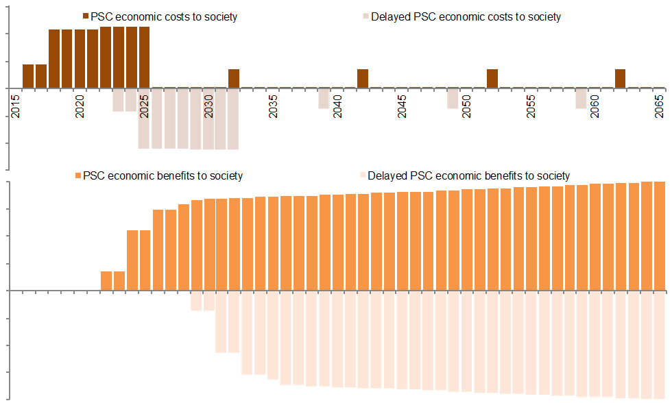 Chart - Comparison of economic costs and benefits between Delayed PSC and PSC