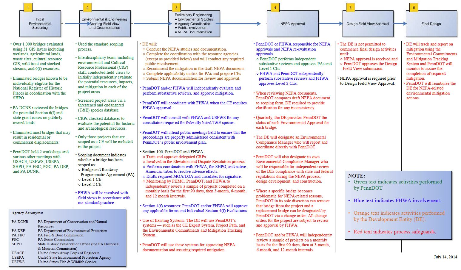 Nepa process flowchart create a flowchart exclusions process view full size version of flow chart nvjuhfo Choice Image