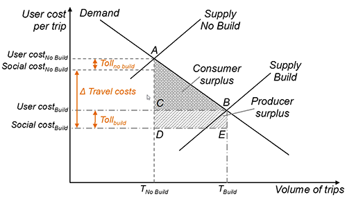 Chart - Effect of toll on consumer surplus and producer surplus