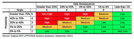 Figure 3-4 . Sample Risk Analysis Guidance Chart