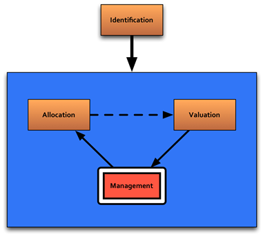 Figure 4-1 . Risk Management