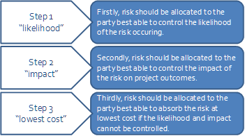 Figure 5-2 . Risk Allocation Principles