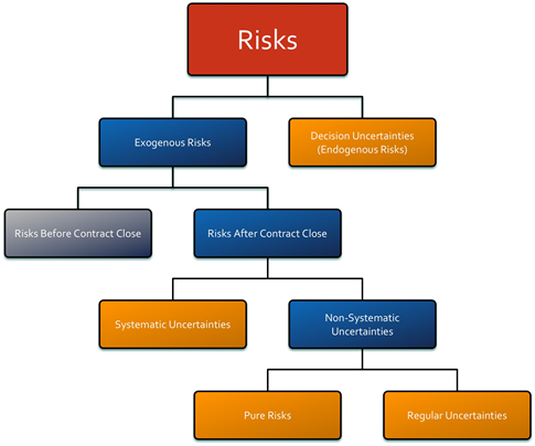 Figure 6-2 . Risk Categorization