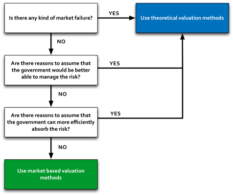 Figure 6-3. Valuation Method Decision Tree