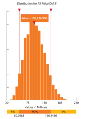 Figure A-3-1. Sample Distribution