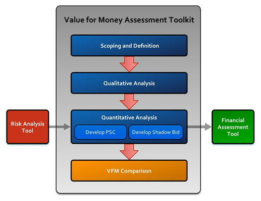 FHWA Center for Innovative Finance Support P3 Toolkit – Quantitative Analysis