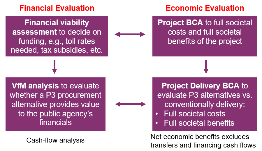 evaluate the costs and benefits to - evaluate the costs and benefits of the alternatives calculate the payback period which of the following steps in the managerial decision making process involves differential analysis.