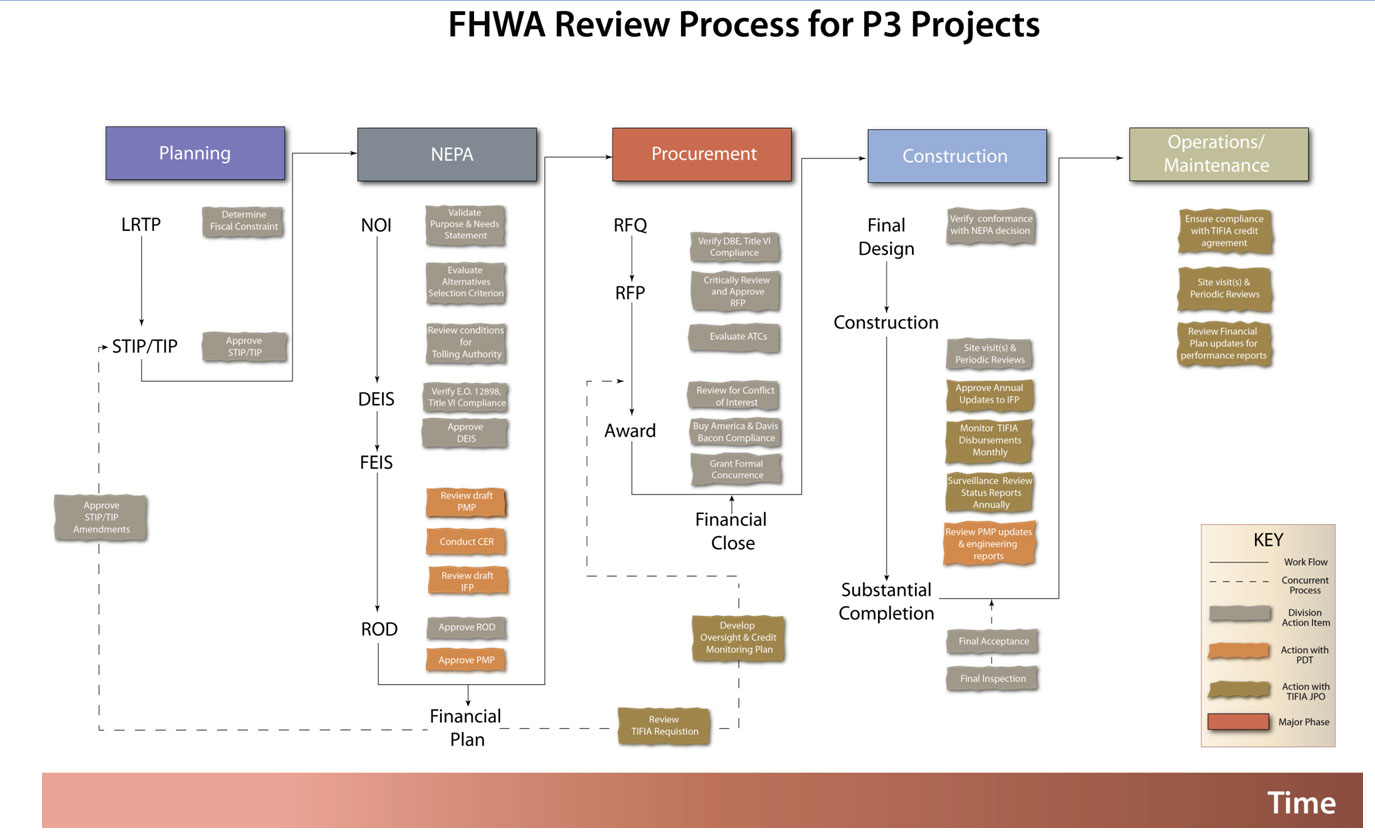 Fhwa Center For Innovative Finance Support P3 Toolkit Publications