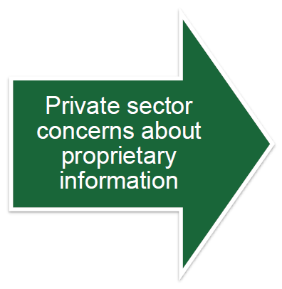 Private sector concerns about proprietary information