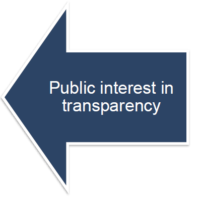 Public interest in transparency