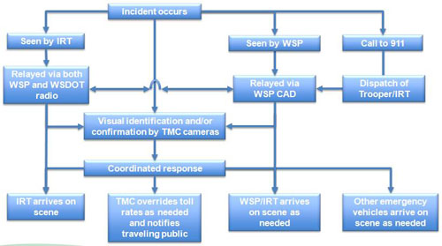 Incident Response Flow Diagram