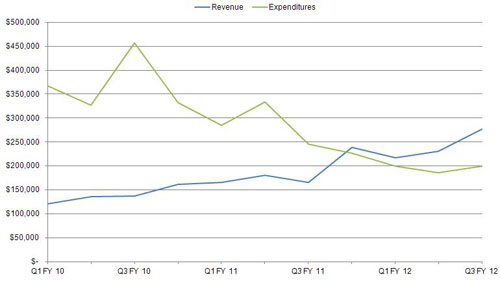 Quarterly Revenue and Expenditures chart