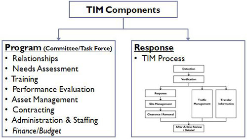 TIM Components
