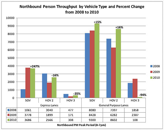 Northbound Person Throughput by Vehicle Type and Percent Change from 2008 to 2010