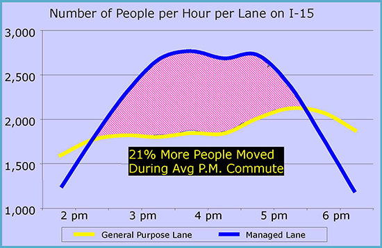 Number of People per Hour per Lane on 1-15