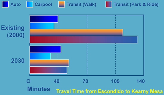 Travel Time from Escondido to Kearny Mesa