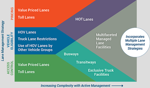 managed lanes infographic