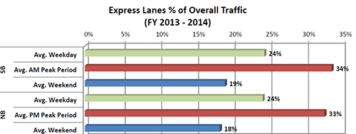 Chart - Express Lanes % of Overall Traffic (FY 2013-2014)