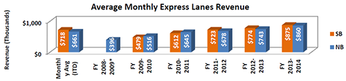 Chart - Average Monthly Express Lanes Revenue